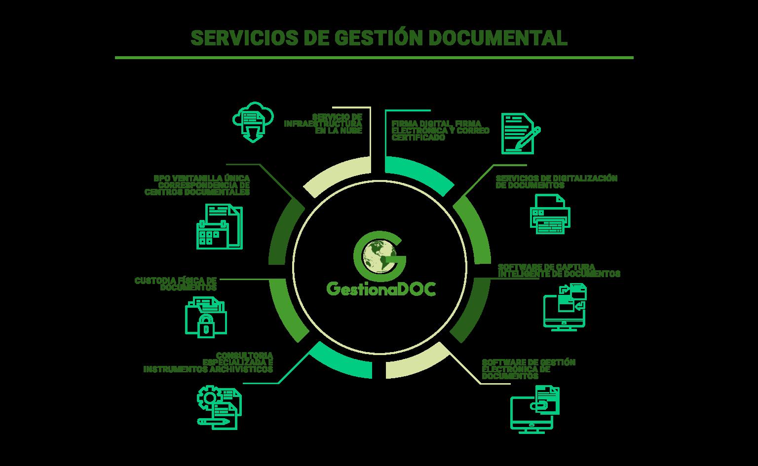 Software de gestión documental En Colombia